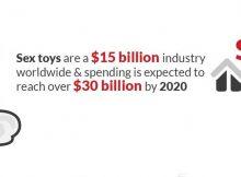 Inforgraphic sex toys
