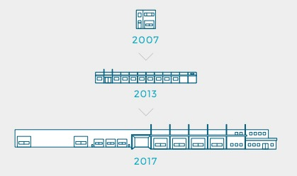 Warehouses over time